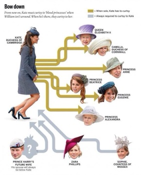 Royal Protocol 101: To Whom Must Duchess Kate Curtsy?