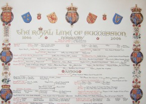 British Royal Lineage: A Brief History